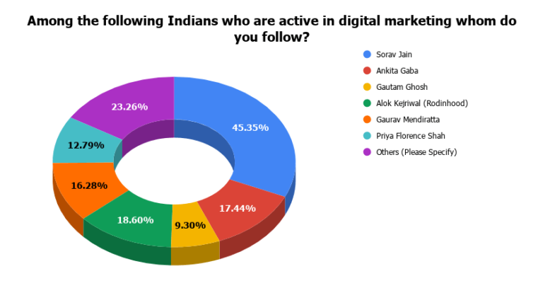 Most Followed Indian Digital Marketers